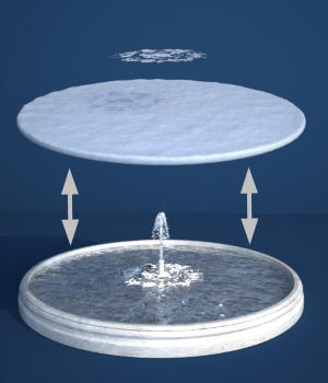 Fountain Maker Kit - Round Water Surfaces - Extended License 3D Game Models : OBJ : FBX 3D Models Extended Licenses forester
